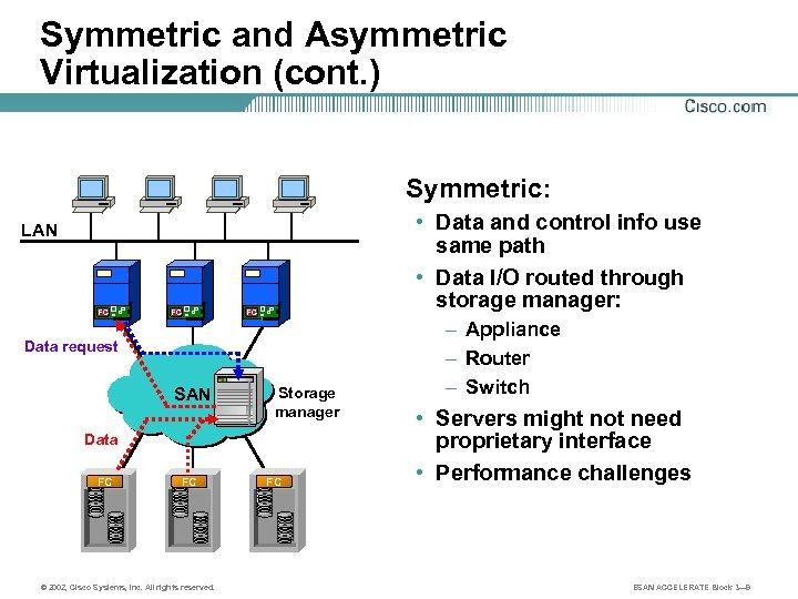 Symmetric and Asymmetric Virtualization (cont. ) Symmetric: • Data and control info use same