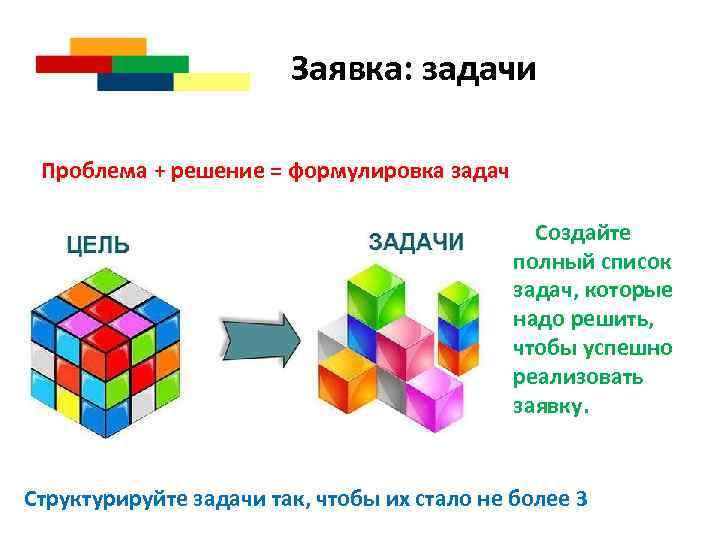 Заявка: задачи Проблема + решение = формулировка задач Создайте полный список задач, которые надо