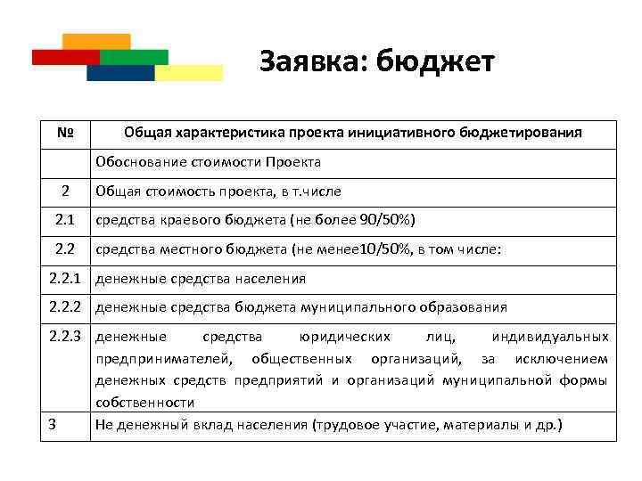 Заявка: бюджет № Общая характеристика проекта инициативного бюджетирования Обоснование стоимости Проекта 2 Общая стоимость
