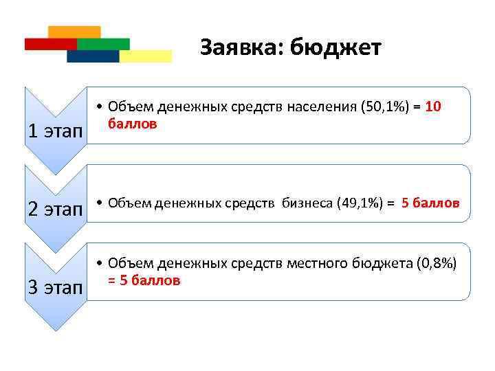 Заявка: бюджет 1 этап 2 этап 3 этап • Объем денежных средств населения (50,