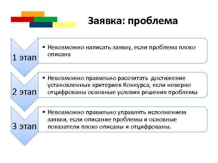 Заявка: проблема 1 этап • Невозможно написать заявку, если проблема плохо описана 2 этап