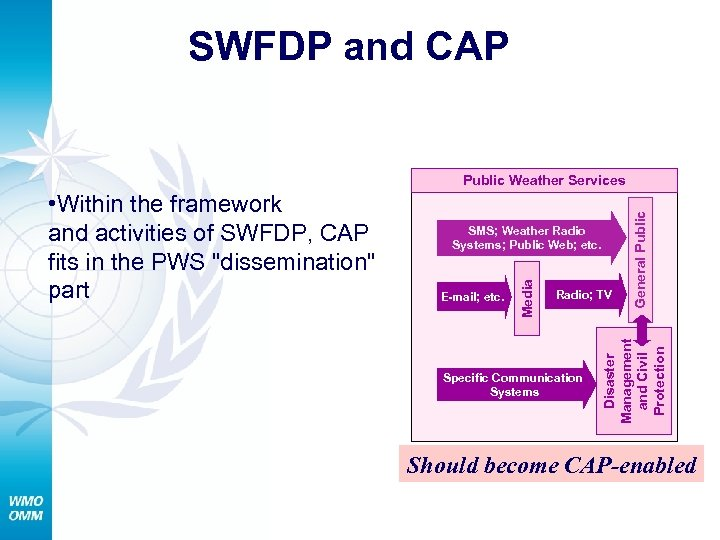 SWFDP and CAP SMS; Weather Radio Systems; Public Web; etc. Radio; TV Specific Communication