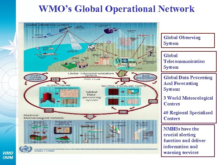 WMO's Global Operational Network Global Observing System Global Telecommunication System Global Data Processing And