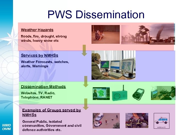 PWS Dissemination Weather Hazards floods, fire, drought, strong winds, heavy snow etc Services by
