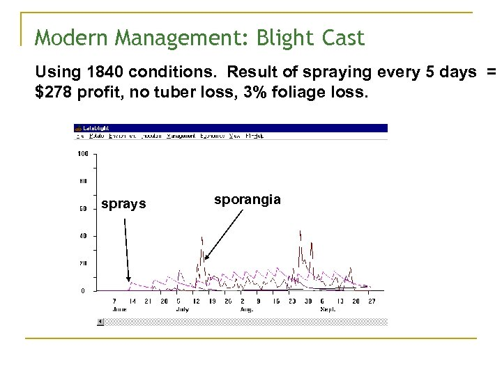 Modern Management: Blight Cast Using 1840 conditions. Result of spraying every 5 days =