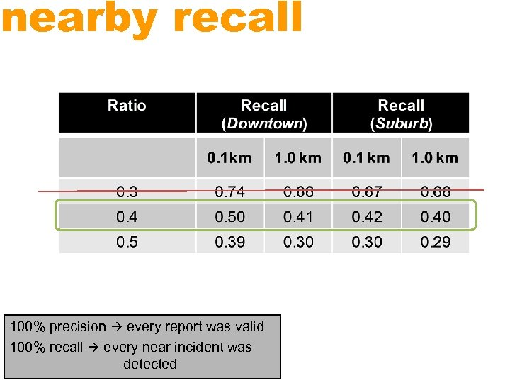 nearby recall 100% precision every report was valid 100% recall every near incident was