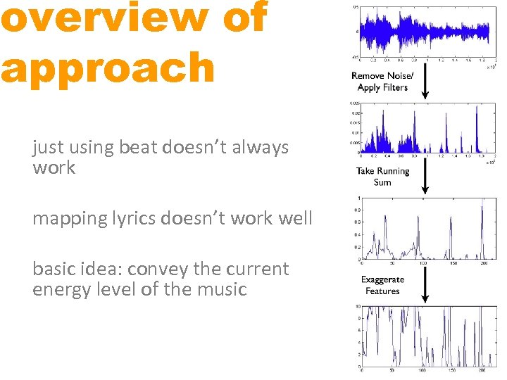 overview of approach just using beat doesn't always work mapping lyrics doesn't work well