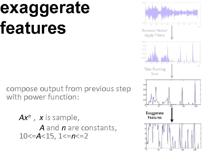 exaggerate features compose output from previous step with power function: Axn , x is