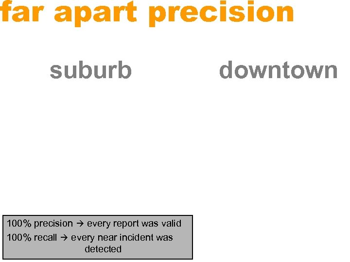 far apart precision suburb 100% precision every report was valid 100% recall every near