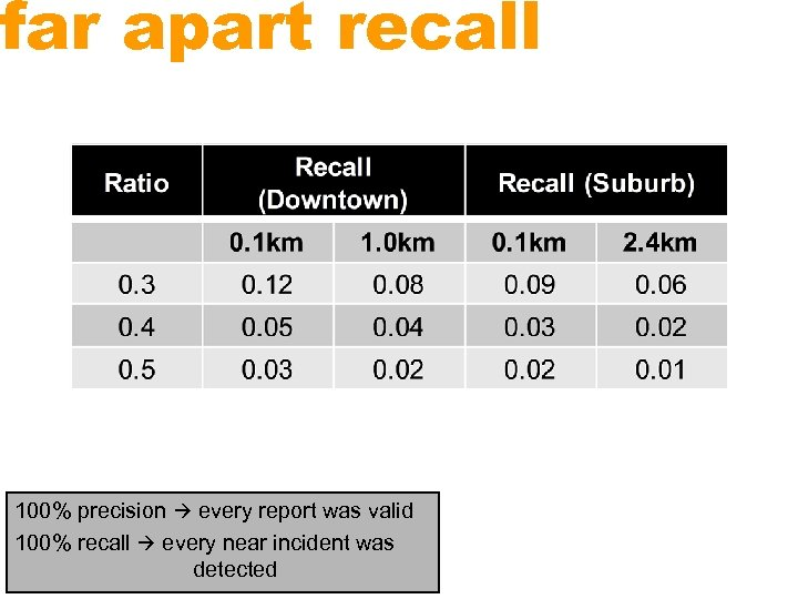 far apart recall 100% precision every report was valid 100% recall every near incident