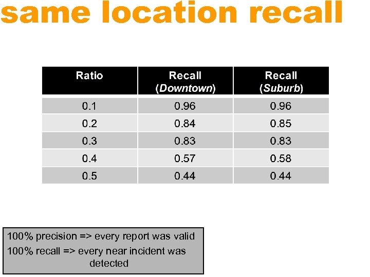 same location recall 100% precision => every report was valid 100% recall => every