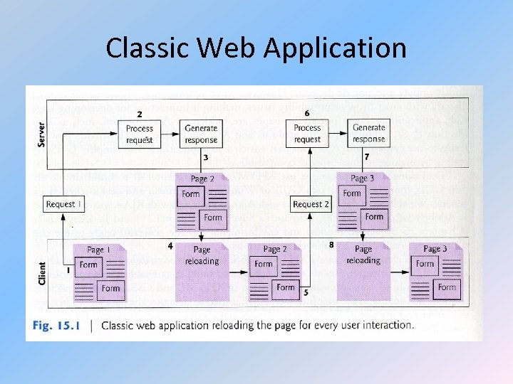 Classic Web Application