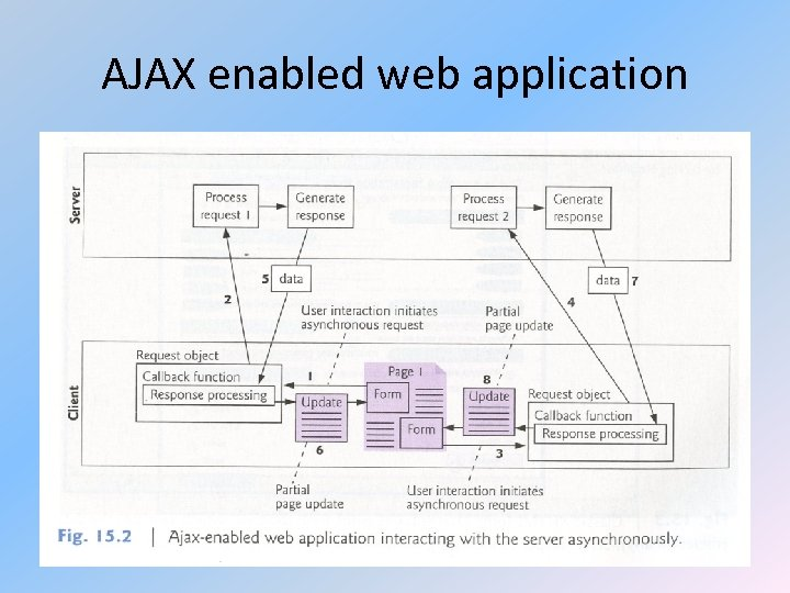 AJAX enabled web application