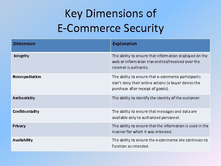 Key Dimensions of E-Commerce Security Dimension Explanation Integrity The ability to ensure that information