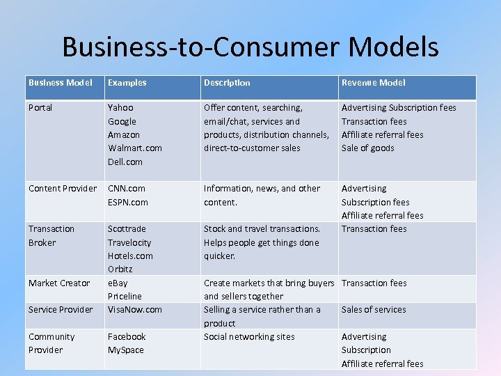 Business-to-Consumer Models Business Model Examples Description Revenue Model Portal Yahoo Google Amazon Walmart. com