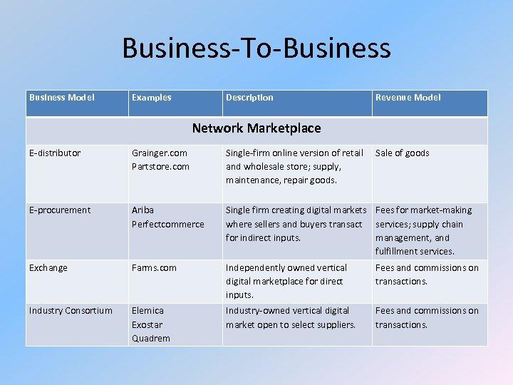 Business-To-Business Model Examples Description Revenue Model Network Marketplace E-distributor Grainger. com Partstore. com Single-firm