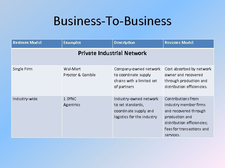 Business-To-Business Model Examples Description Revenue Model Private Industrial Network Single Firm Wal-Mart Proctor &