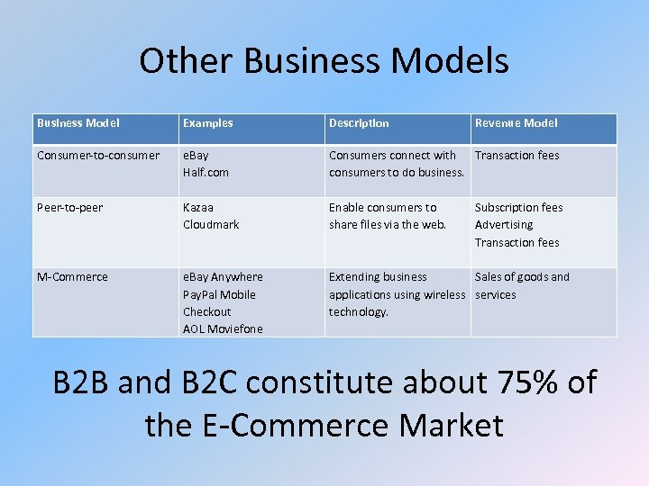 Other Business Models Business Model Examples Description Revenue Model Consumer-to-consumer e. Bay Half. com