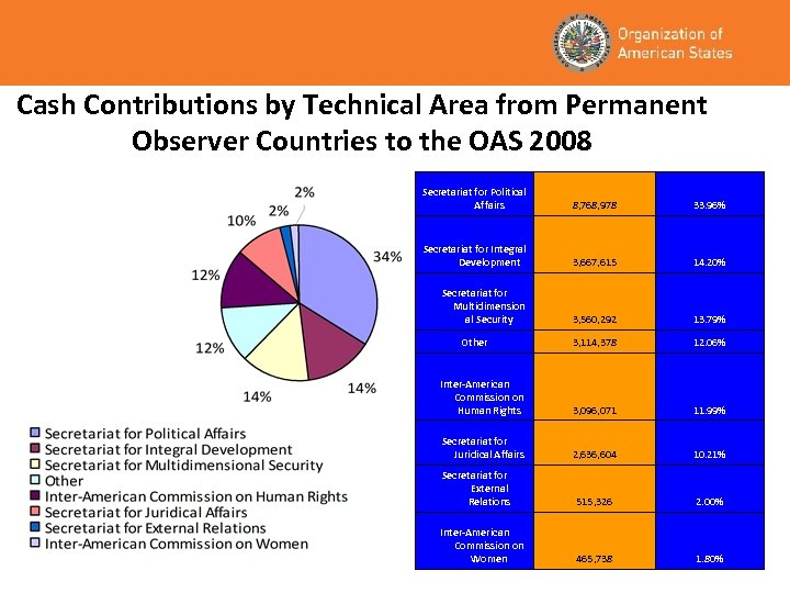 Cash Contributions by Technical Area from Permanent Observer Countries to the OAS 2008 Secretariat