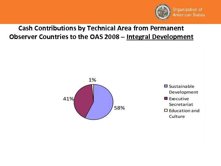 Cash Contributions by Technical Area from Permanent Observer Countries to the OAS 2008 –