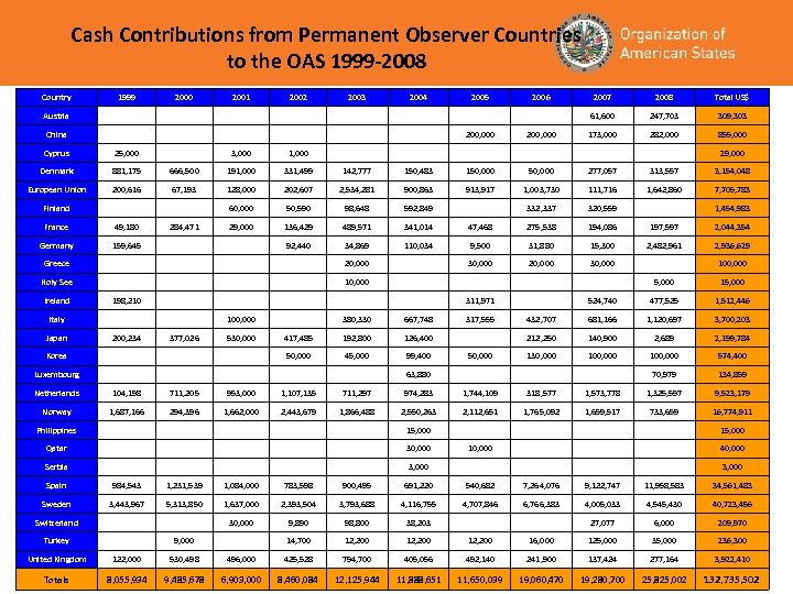 Cash Contributions from Permanent Observer Countries to the OAS 1999 -2008 Country 1999 2000