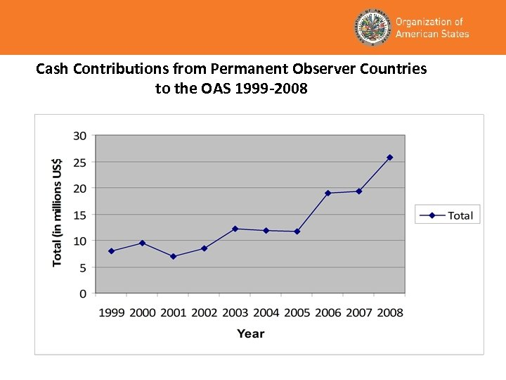 Cash Contributions from Permanent Observer Countries to the OAS 1999 -2008