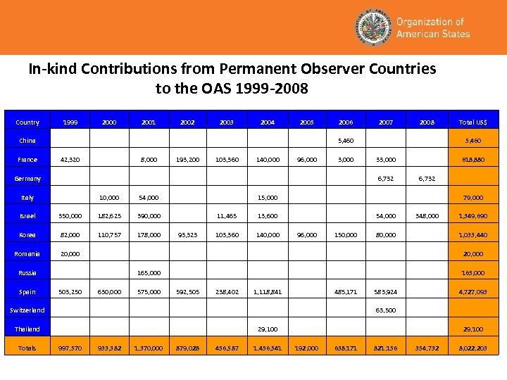 In-kind Contributions from Permanent Observer Countries to the OAS 1999 -2008 Country 1999 2000