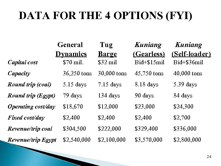 DATA FOR THE 4 OPTIONS (FYI) General Dynamics Tug Barge Kuniang (Gearless) (Self-loader) Capital
