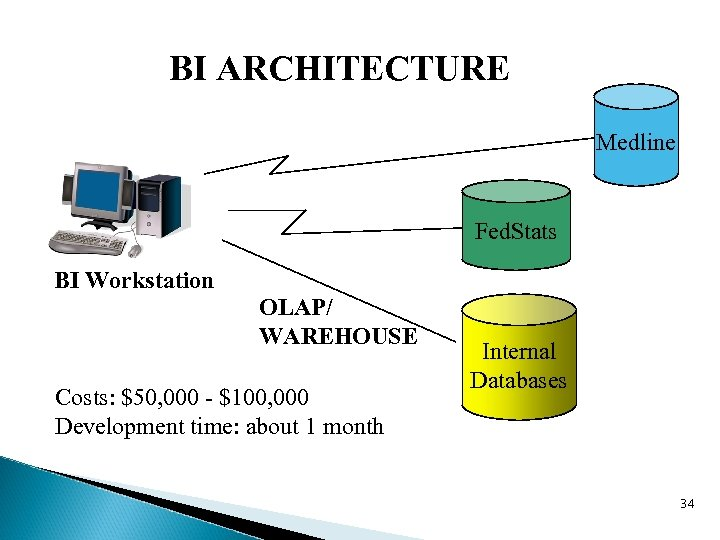 BI ARCHITECTURE Medline Fed. Stats BI Workstation OLAP/ WAREHOUSE Costs: $50, 000 - $100,