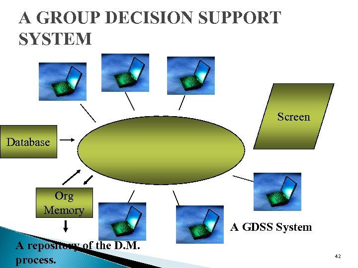 A GROUP DECISION SUPPORT SYSTEM Screen Database Org Memory A GDSS System A repository