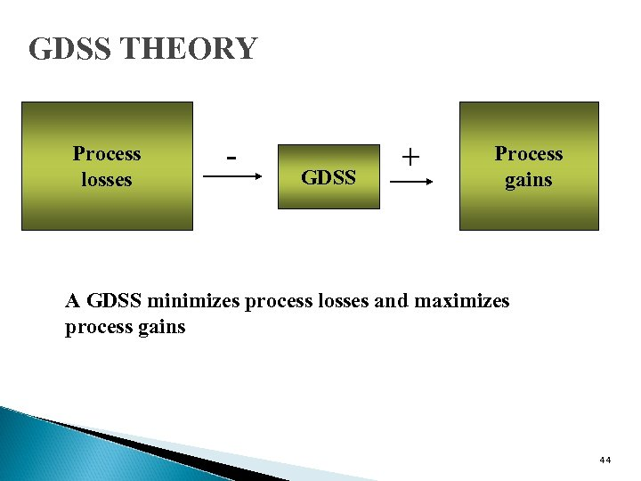 GDSS THEORY Process losses - GDSS + Process gains A GDSS minimizes process losses