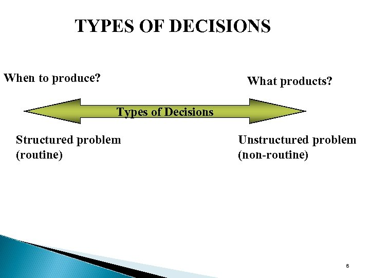 TYPES OF DECISIONS When to produce? What products? Types of Decisions Structured problem (routine)