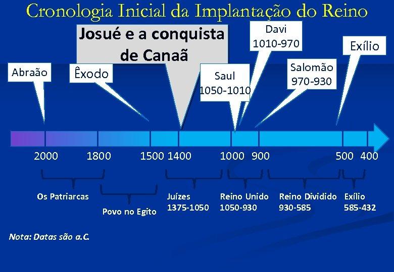 Cronologia Inicial da Implantação do Reino Abraão 2000 Josué e a conquista de Canaã