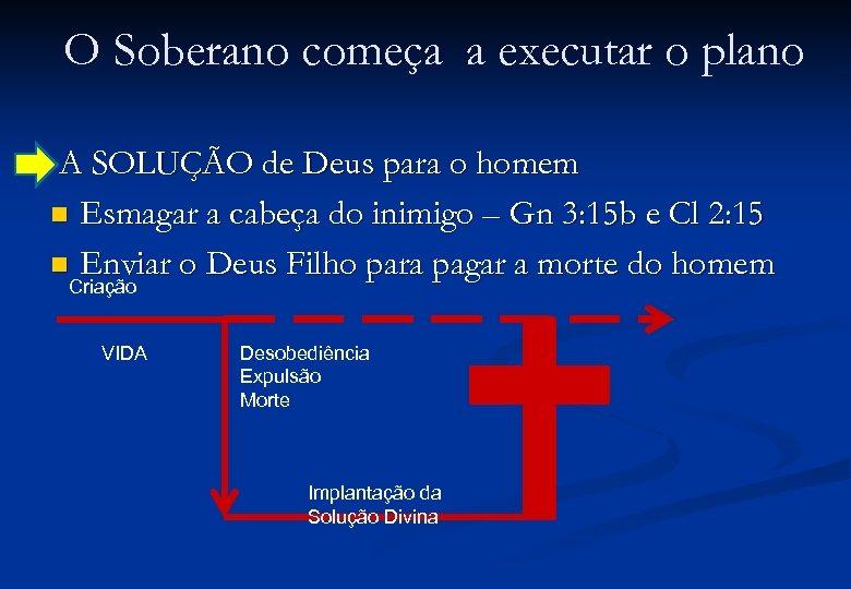 O Soberano começa a executar o plano A SOLUÇÃO de Deus para o homem