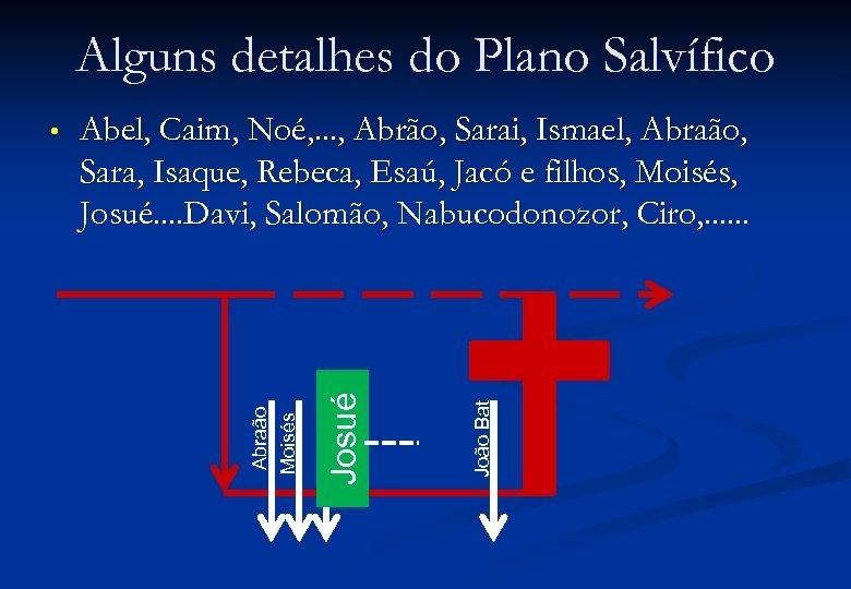 Alguns detalhes do Plano Salvífico João Bat Josué Abel, Caim, Noé, . . .