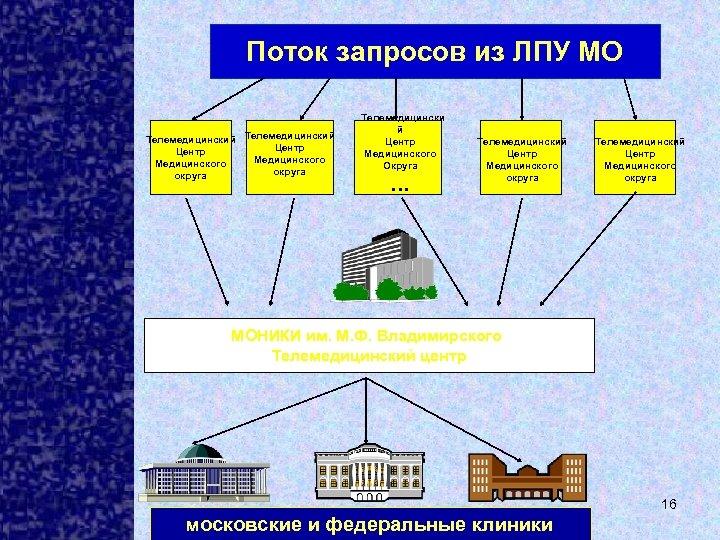 Поток запросов из ЛПУ МО Телемедицинский Центр Медицинского округа Телемедицински й Центр Медицинского Округа