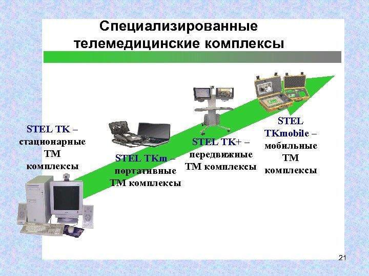Специализированные телемедицинские комплексы STEL TK – стационарные ТМ комплексы STEL TKmobile – STEL TK+