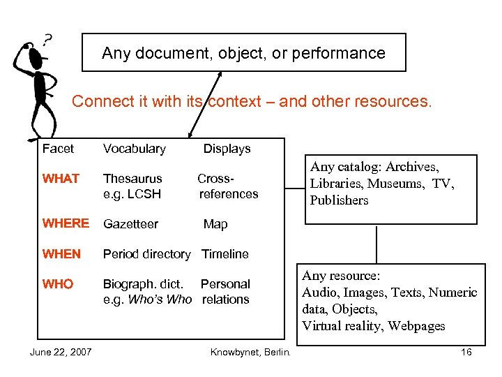 Any document, object, or performance Connect it with its context – and other resources.