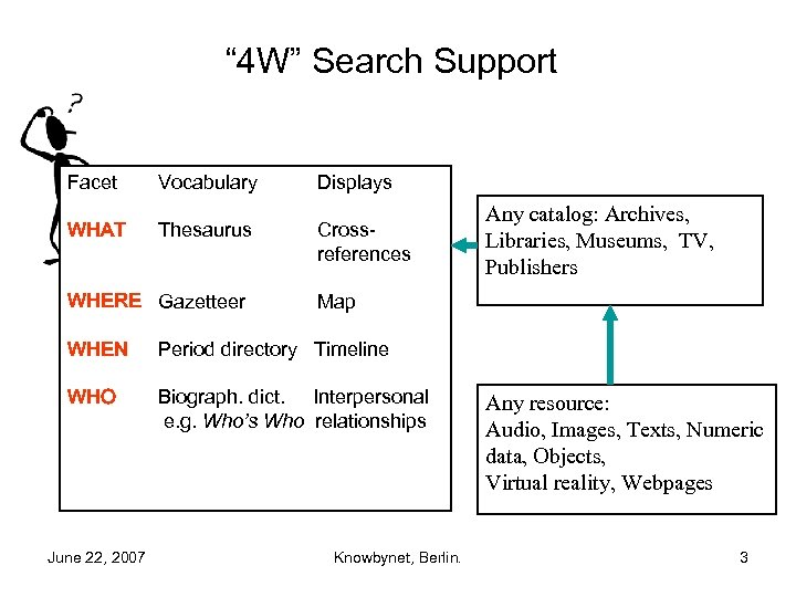 """ 4 W"" Search Support Facet WHAT Vocabulary Thesaurus WHERE Gazetteer Displays Crossreferences Any"