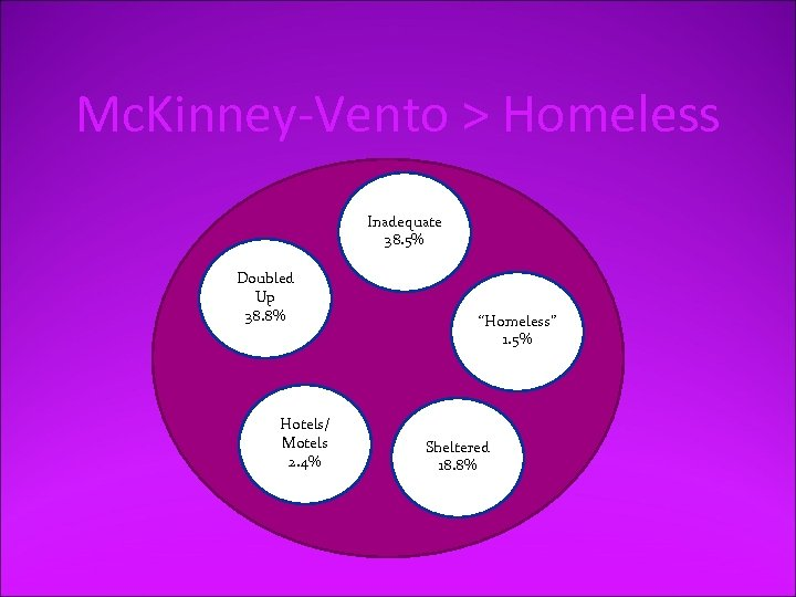 Mc. Kinney-Vento > Homeless Inadequate 38. 5% Doubled Up 38. 8% Hotels/ Motels 2.