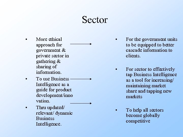 Sector • • • More ethical approach for government & private sector in gathering
