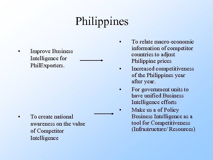 Philippines • • Improve Business Intelligence for Phil. Exporters. • • To create national