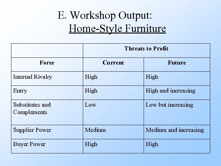 E. Workshop Output: Home-Style Furniture Threats to Profit Force Current Future Internal Rivalry High