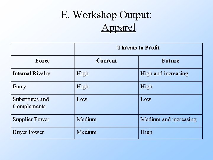 E. Workshop Output: Apparel Threats to Profit Force Current Future Internal Rivalry High and