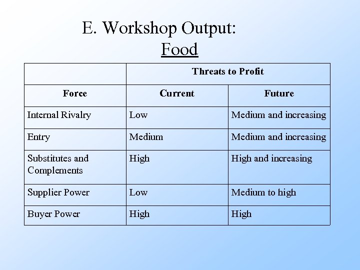 E. Workshop Output: Food Threats to Profit Force Current Future Internal Rivalry Low Medium