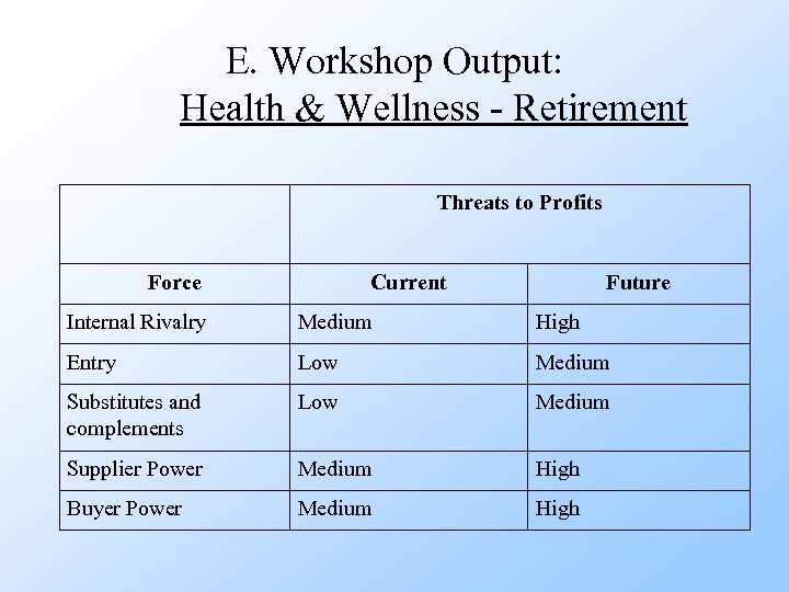 E. Workshop Output: Health & Wellness - Retirement Threats to Profits Force Current Future