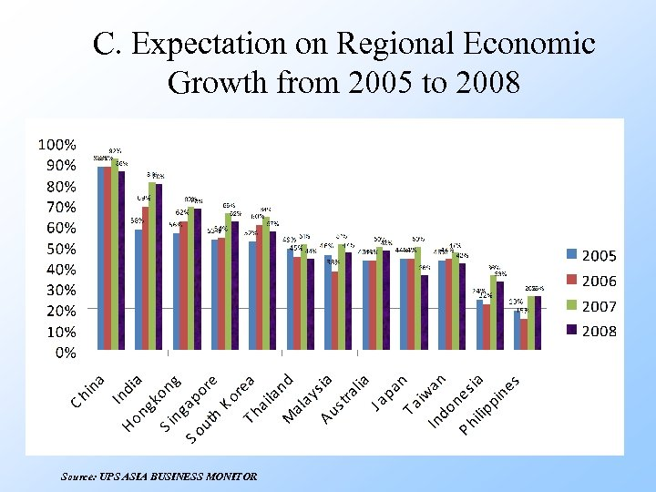 C. Expectation on Regional Economic Growth from 2005 to 2008 Source: UPS ASIA BUSINESS