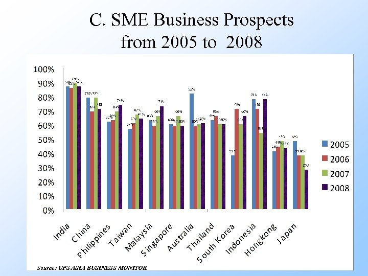 C. SME Business Prospects from 2005 to 2008 Source: UPS ASIA BUSINESS MONITOR