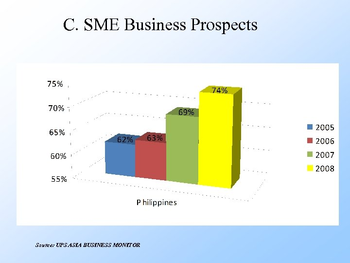 C. SME Business Prospects Source: UPS ASIA BUSINESS MONITOR