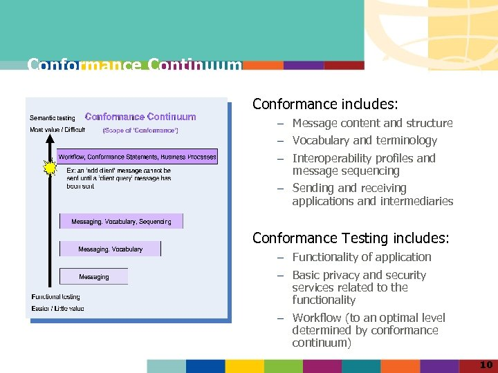 Conformance Continuum Conformance includes: – Message content and structure – Vocabulary and terminology –